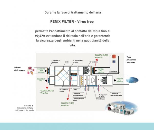 18/06/2021 - FENIX il nuovo Filtro Anti Virus - PANTHERM NEW HEATING